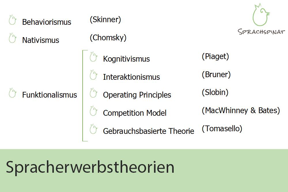 Spracherwerbstheorien: Behaviorismus (Skinner), Nativismus (Chomsky), Funktionalismus: Kognitivismus (Piaget), Interaktionismus (Bruner), Operating Principles (Slobin), Competition Model (MacWhinney & Bates), Gebrauchsbasierte Theorie (Tomasello)r