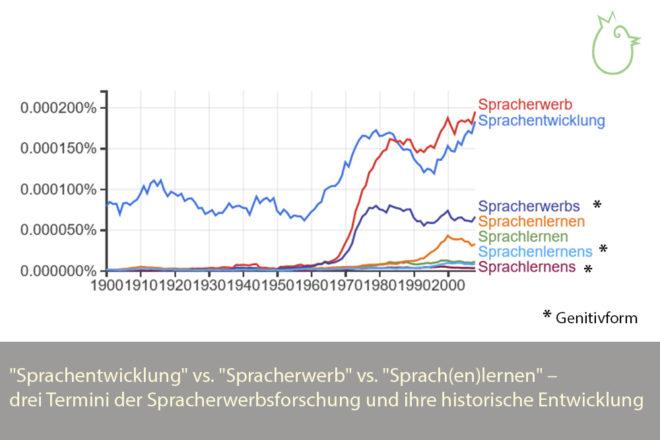 """""""Sprachentwicklung"""" vs. """"Spracherwerb"""" vs. """"Sprach(en)lernen"""" – drei Termini der Spracherwerbsforschung und ihre historische Entwicklung"""