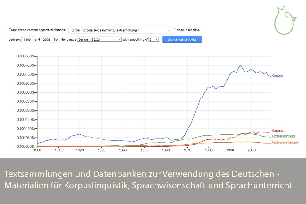 """Ngram Viewer Graphik zur Häufigkeit der Wörter """"Korpus"""", """"Korpora"""", """"Textsammlung"""" und """"Textsammlungen"""" im deutschsprachigen Teil des Google Books Korpus"""