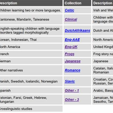 Korpus- und Sprachliste auf der CHILDES-Webseite