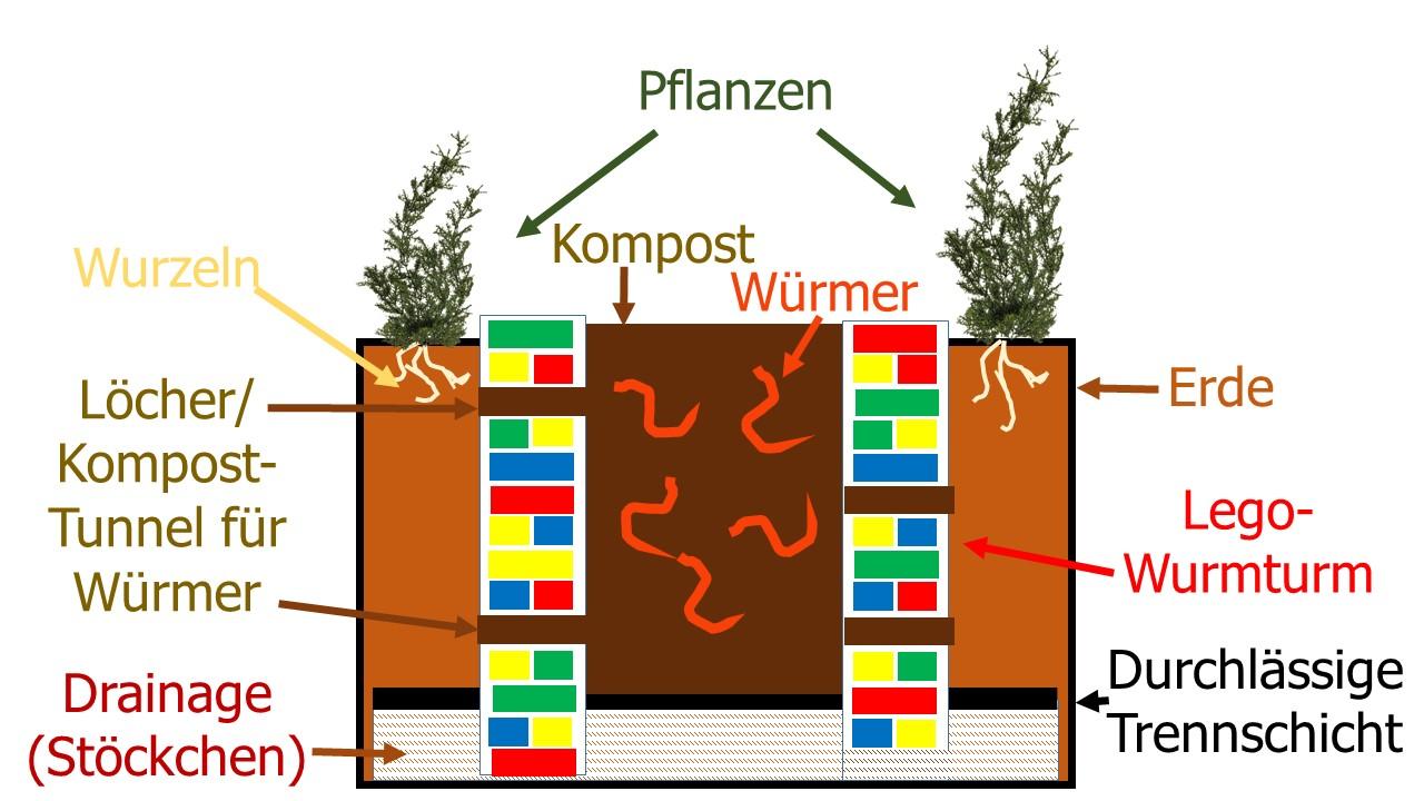 Die Lego-Variante der WuPf-Wurm-Pflanzen-Kiste