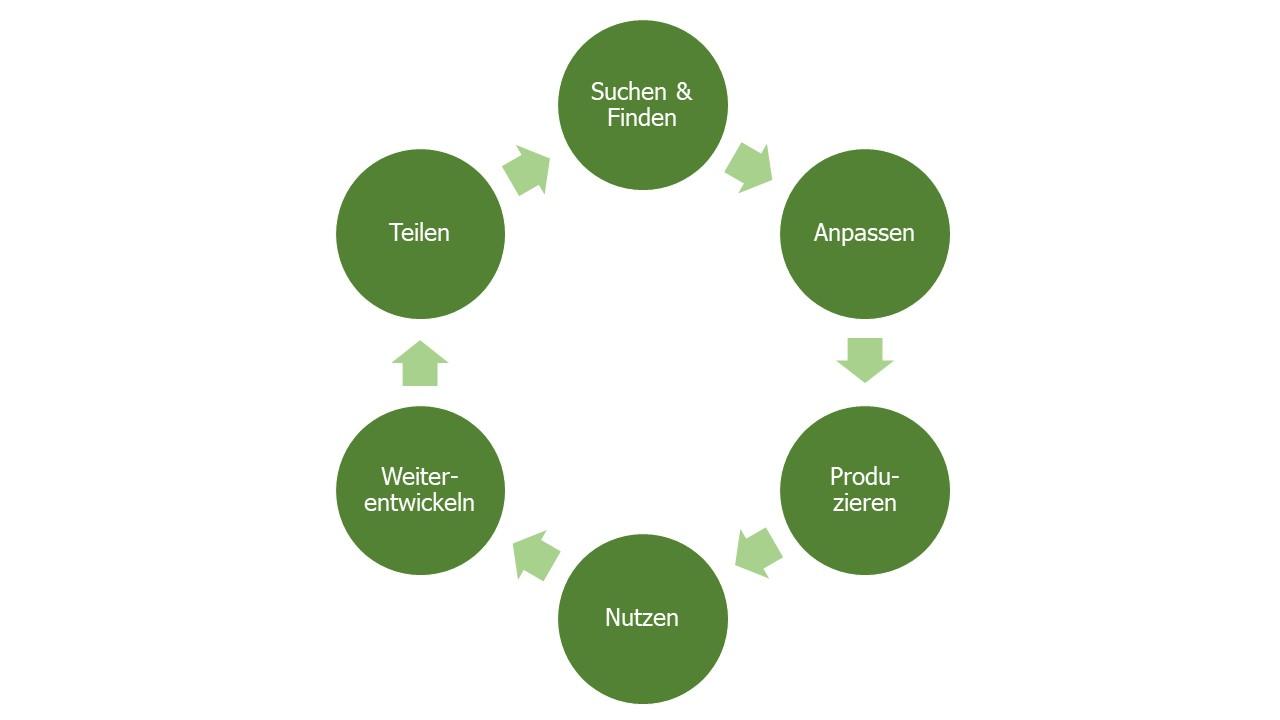Der OER-Kreislauf